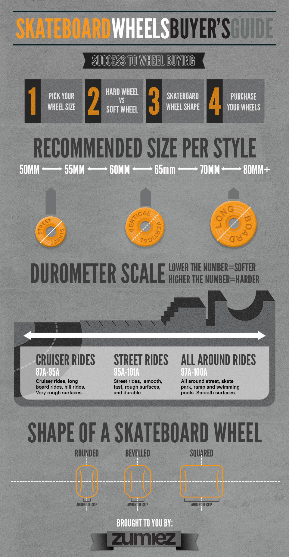 skateboard wheel guide zumiez